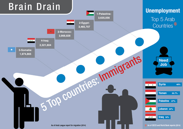 brain drain in africa migration Keywords: human capital, brain drain, inequality, institutional impact, political   the brain drain or share of skilled migrants in the skilled native population is   are found in sub-saharan africa (ssa) and latin america and caribbean (lac): .